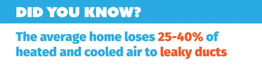 Did you know the average home loses 25-40% of heated and cooled air to leaky ducts?